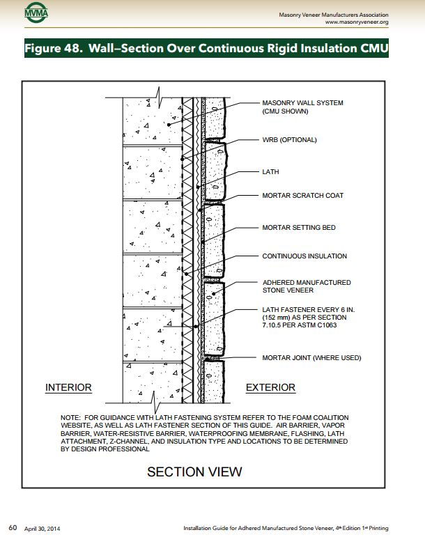 4 effective ways to prep a surface for thin brick or thin stone veneer for How to install exterior brick veneer